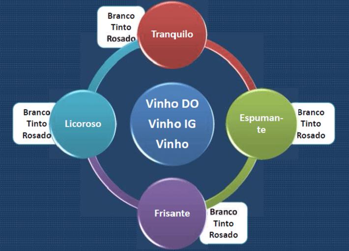 Tipos e Categorias de Vinhos  Tipos e Categorias de Vinhos  Tipos e Categorias de Vinhos2PT