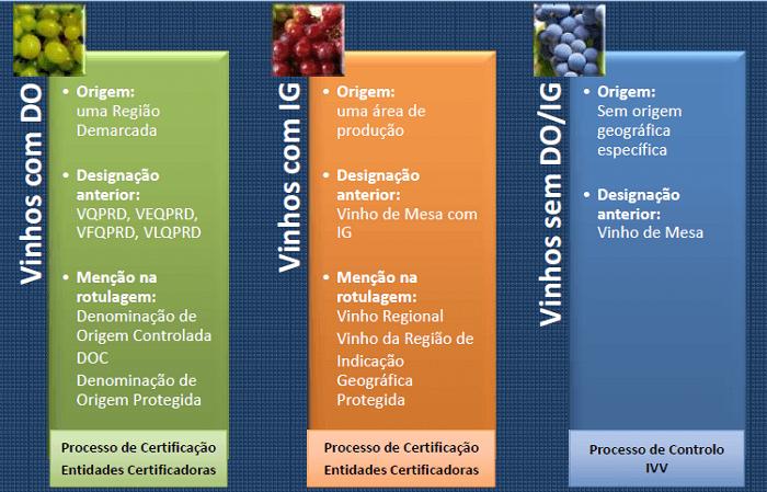 Denominação de Origem e Indicação Geográfica  Denominação de Origem e Indicação Geográfica  designacao geografica vinhosPT